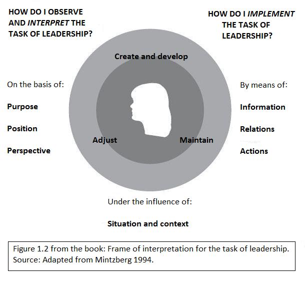 Den Undersøgende Leder - Figure 1.2 - English